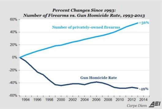 Gun-Chart-1-copy