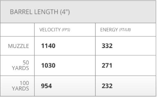 Sense. glock 26 velocity 115 penetration